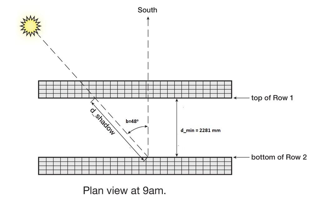 Optimum inter row spacing for solar panels